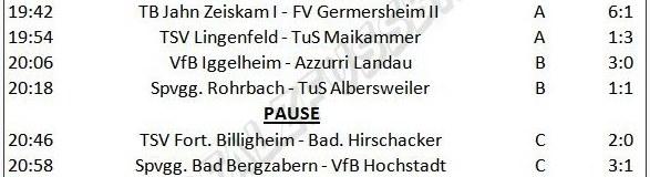 Vorrundenspiele 7 bis 12 am Dienstag